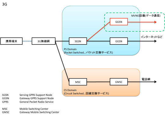 【MVNO】0SIM by So-net【月499MBまで無料】Part35©2ch.netYouTube動画>2本 ->画像>412枚