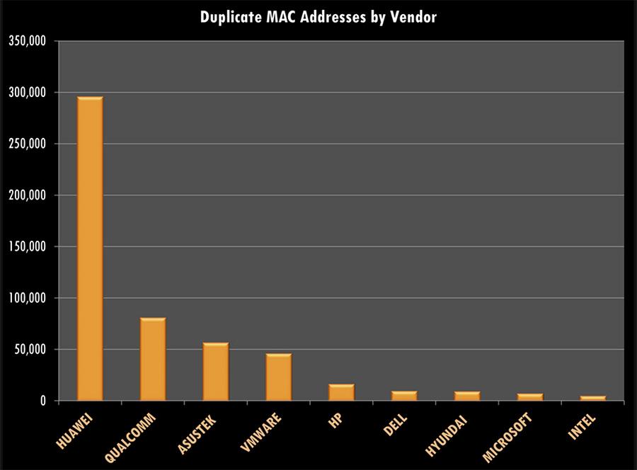 【IT】MACアドレスは完全に一意(ユニーク)ではない MACアドレスが重複した件数はHuaweiがトップ